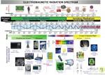 کدام امواج الکترومغناطیسی برای انسان ضرر دارند؟ چگونه از این تابش ها در امان باشیم؟