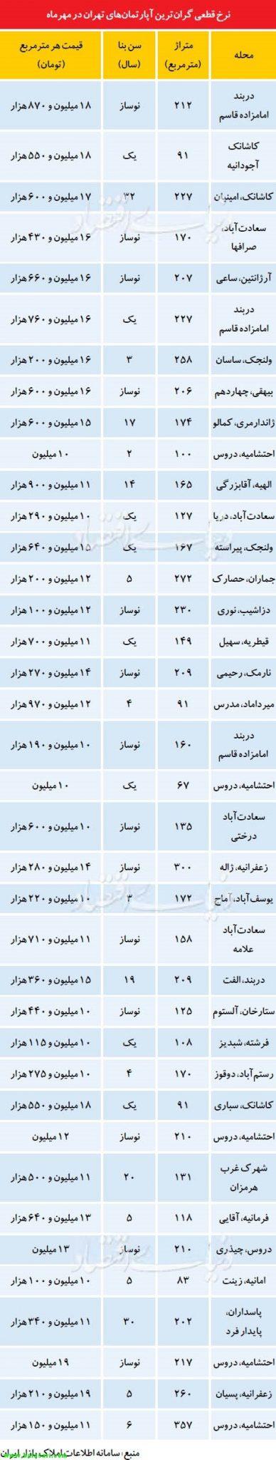 فهرستی از گران قیمت ترین آپارتمانهای تازه به فروش رفته تهران