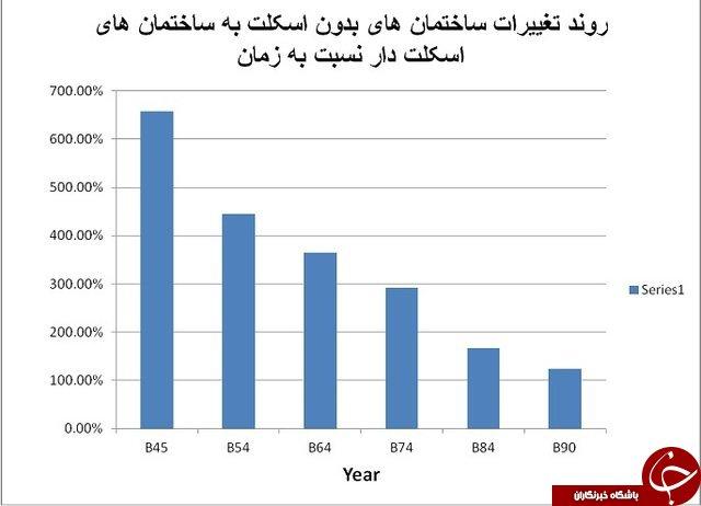 خطر زلزله تهران چقدر جدی است؟/ جزییات مناطق حادثه خیز
